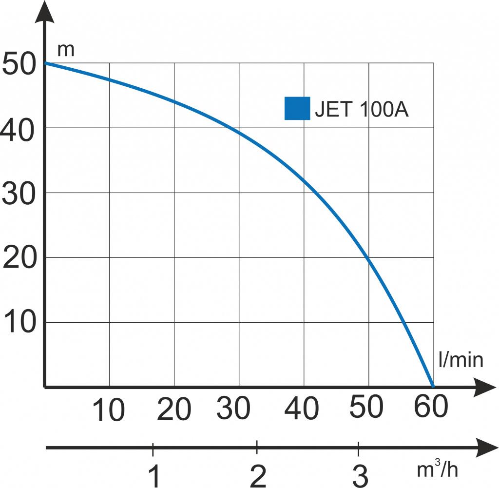 Domáca vodáreň JET 100 A/50 l, INOX